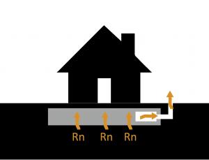extraccion del radon-radonart