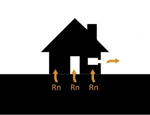 ventilacion del radon-radonart